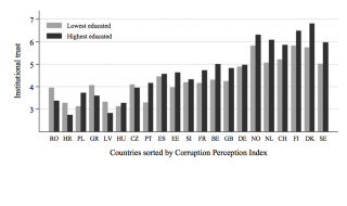 Kritische burgers: wanneer hebben hoger opgeleiden juist meer wantrouwen in de politiek?