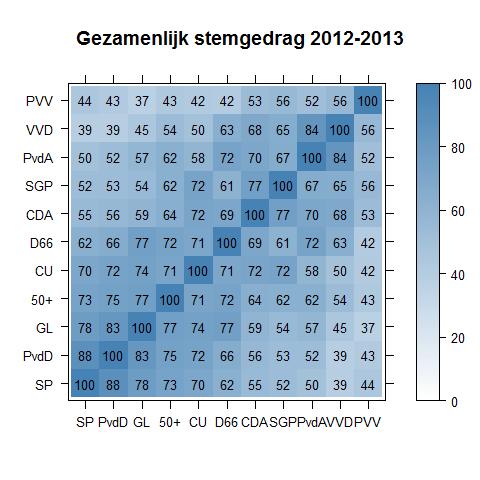 Gezamenlijk stemgedrag 2012-2013