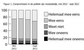 Hoe compromisbereid is de PvdA-kiezer?