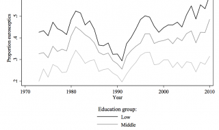 Toename in euroscepsis vooral bij lager opgeleiden