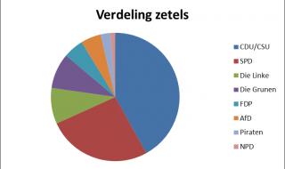 Als Duitsland Nederland was…wat was dan de verkiezingsuitslag?