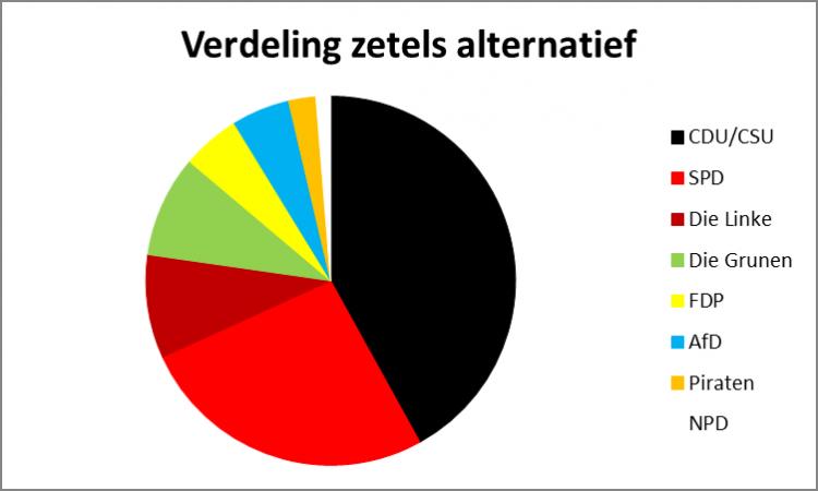 DE_alt_vote