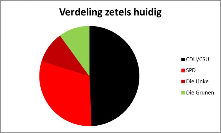 DE_real_vote