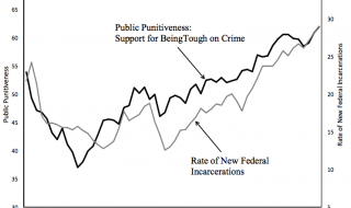 De macht van de publieke opinie: waarom Amerika zoveel gedetineerden heeft
