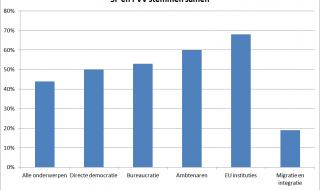 SP en PVV stemmen heel verschillend, ook op populistische onderwerpen