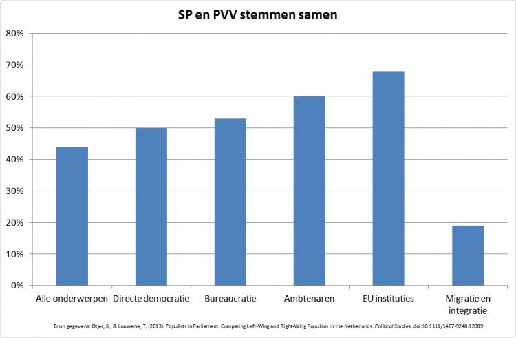 Overeenkomst stemgedrag SP en PVV 2004-2010