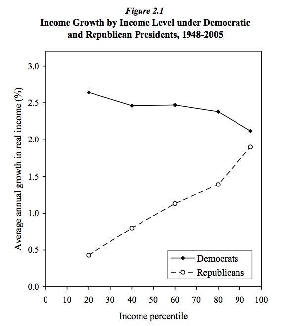 Bartels-2.6-repub-vs.-dem-growth
