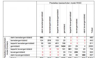 Dronkers revisited: het meten van de kwaliteit van basisscholen