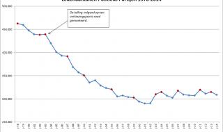 Ledental politieke partijen: kleine daling, trend stabiel