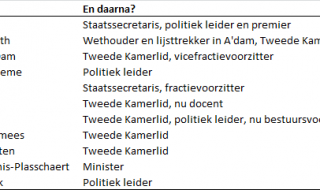 Politiek Talent van het Jaar: Nomen est Omen?