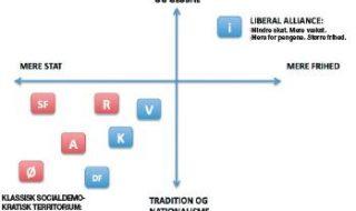 Een nieuw liberaal gevaar voor de VVD?