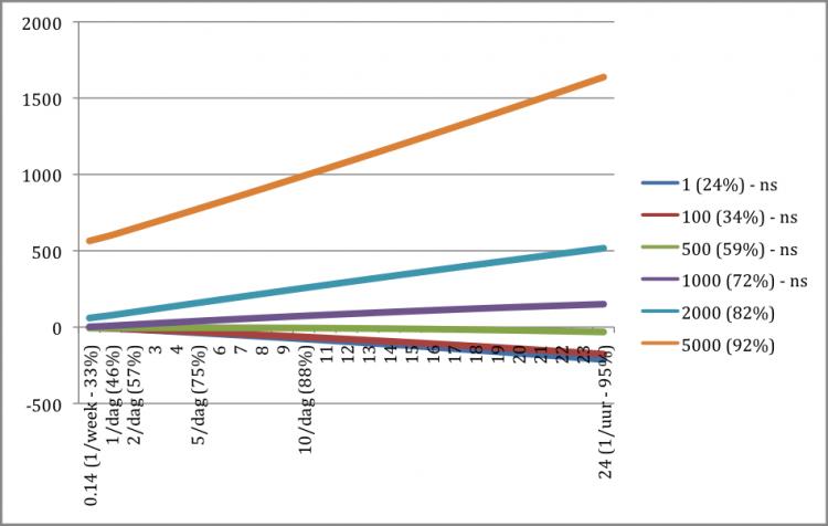Noot: (1) Op de y-as staat het aantal stemmen dat gewonnen wordt. Op de x-as is het aantal Tweets weergegeven. Bij enkele punten duiden we ook hoeveel kandidaten zoveel of minder berichten plaatsen. Bijvoorbeeld, 75% van de kandidaten plaatst 5 of minder Tweets per dag, 88% 10 of minder (en dus 8% tussen de 5 en 10 berichten per dag). De as eindigt bij 24 berichten per dag (ofwel, 1 per uur) en 95% van de kandidaten vallen binnen deze grens. (2) Om de figuur overzichtelijk te houden hebben we de impact van het aantal Tweets voor een beperkt aantal volgeraantallen uitgerekend. Wederom is daar het cumulatieve percentage kandidaten met dat aantal volgers of minder bijgegeven. 'ns' staat voor niet significant. Bron: Jacobs & Spierings, 2014.