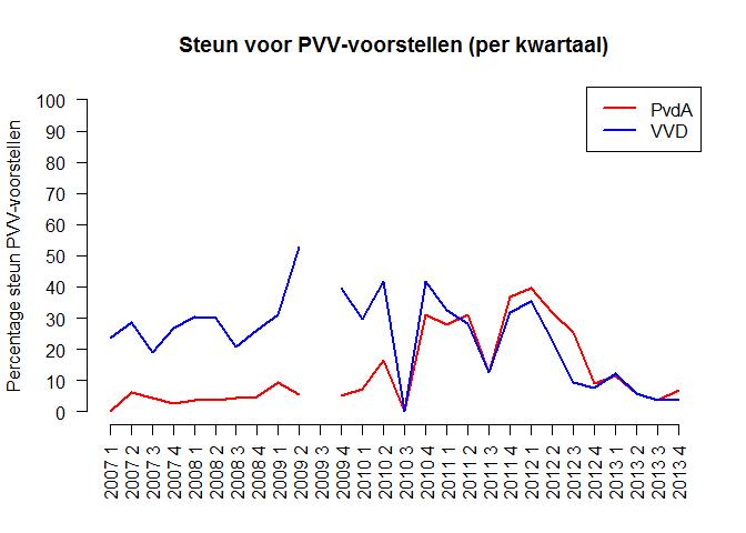 StemVoorPVVVoorstellen-VVD-PvdA