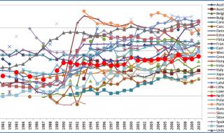 Bedreigt inkomensongelijkheid de sociale cohesie?