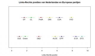 Is een stem op de VVD een stem op D66, of andersom?