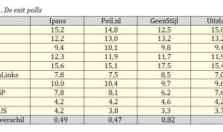 Europese verkiezingen 2014: de drie prognoses van de einduitslag nader beschouwd