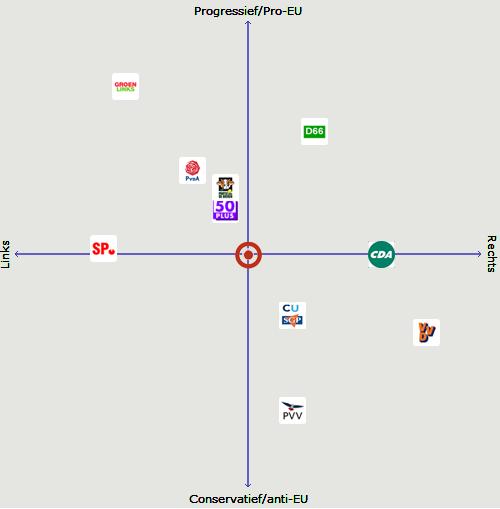 KieskompasEUVox2014