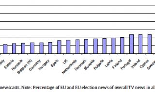 Media-aandacht voor EP verkiezingen zo laag nog niet