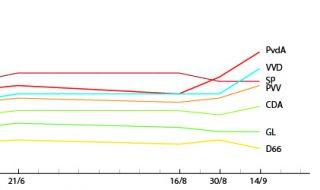 Het electorale fundament van de SP – en de dramatische campagne van 2012