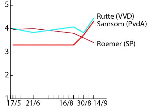 Fig3 Fractieleiders v2-01