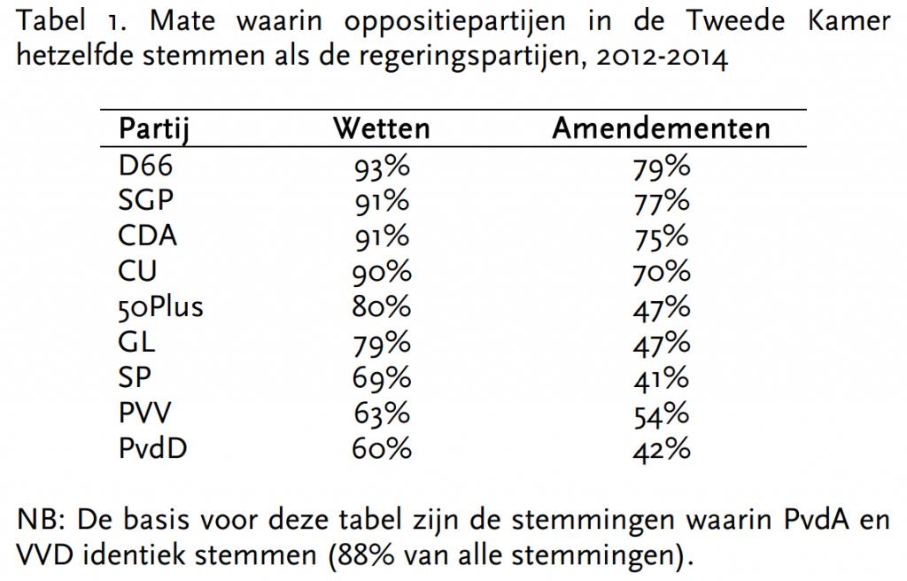Tabel1-StemgedragRutteII
