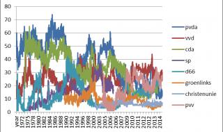 Peilingen 1965-nu: Rutte II meest impopulair