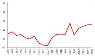 De identiteitscrisis van de PvdA (II)