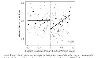 Extreme kandidaten die voorverkiezingen winnen zijn op de lange termijn schadelijk voor hun partij