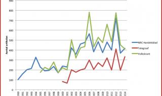 De toegenomen aandacht voor opiniepeilingen in het nieuws