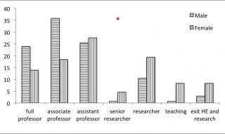 Nieuwe cijfers: Wel degelijk een glazen plafond op alle niveaus van de Nederlandse wetenschap