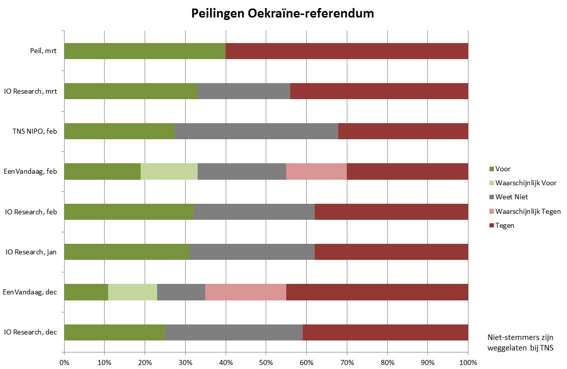 referendum associatieovereenkomst oekraine