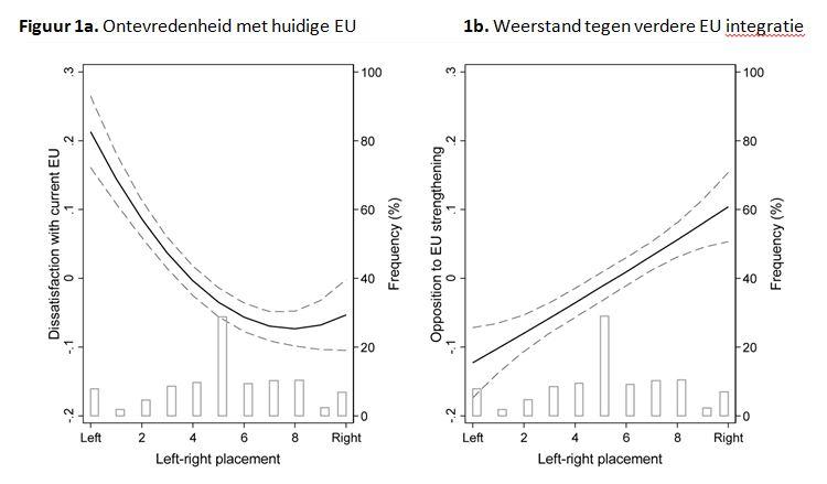 Euroscepsis en links-rechtsideologie