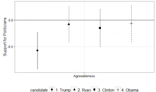 Persoonlijkheid en de twee routes die steun voor Trump verklaren