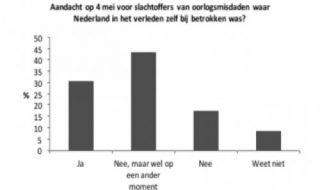 Willen Nederlanders stilstaan bij zwarte pagina's uit de nationale geschiedenis?