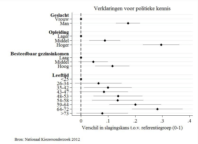 Politieke kennis