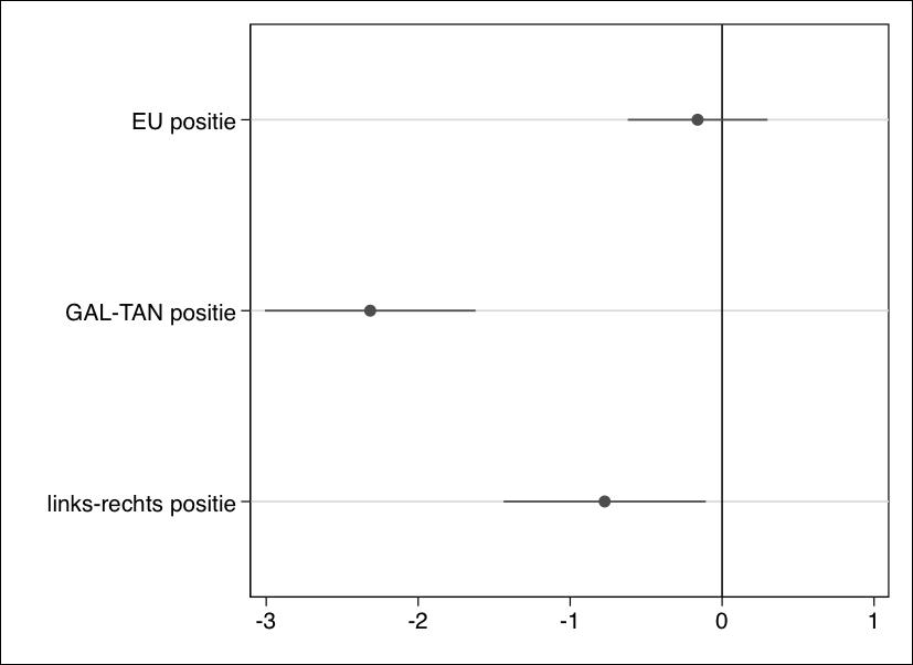 Grafiek 2