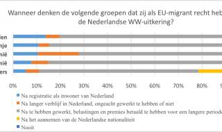 Weten EU-immigranten wanneer zij recht hebben op sociale voorzieningen in Nederland?