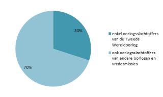 Waar denken Nederlanders aan tijdens de twee minuten stilte op 4 mei?