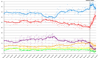 UK Polling Disaster Continued?