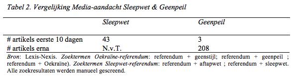 past raadgevend referendum in een democratie