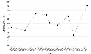 De ideologische herprofilering van GroenLinks: na 28 jaar de gehoopte doorbraak?