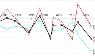 De premiersbonus en het prijskaartje aan meeregeren