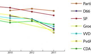 D66-kiezers en steun voor referenda