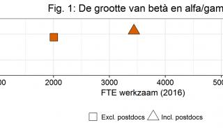 De suprematie van de bèta's: hoe het onderzoeksgeld in Nederland verdeeld wordt