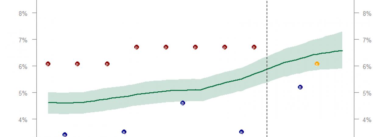 Hoe groot is het Jesse Klaver-effect?