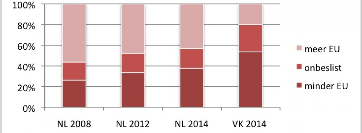 Willen Nederlanders echt geen Nexit?